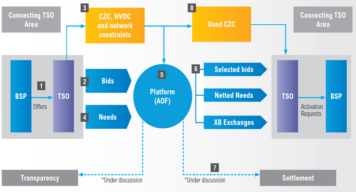 Obecný proces společné aktivace nabídek regulační energie