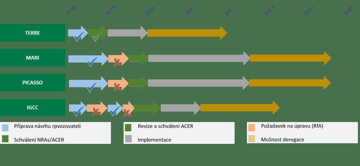 Harmonogram implementace platforem